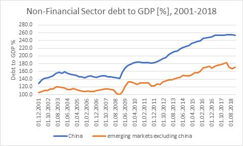 סין כלכלות מתעוררות