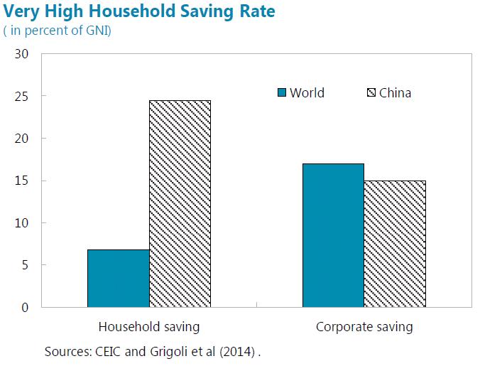 שיעור חיסכון בסין.png